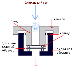 Principle of Flow Porometry